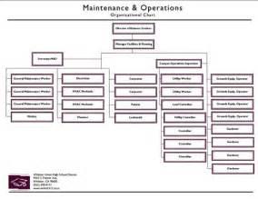 operation organization maintenance organization chart school district