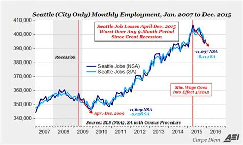 who works for minimum wage seattle minimum wage hike 1 year later page 5 rc groups