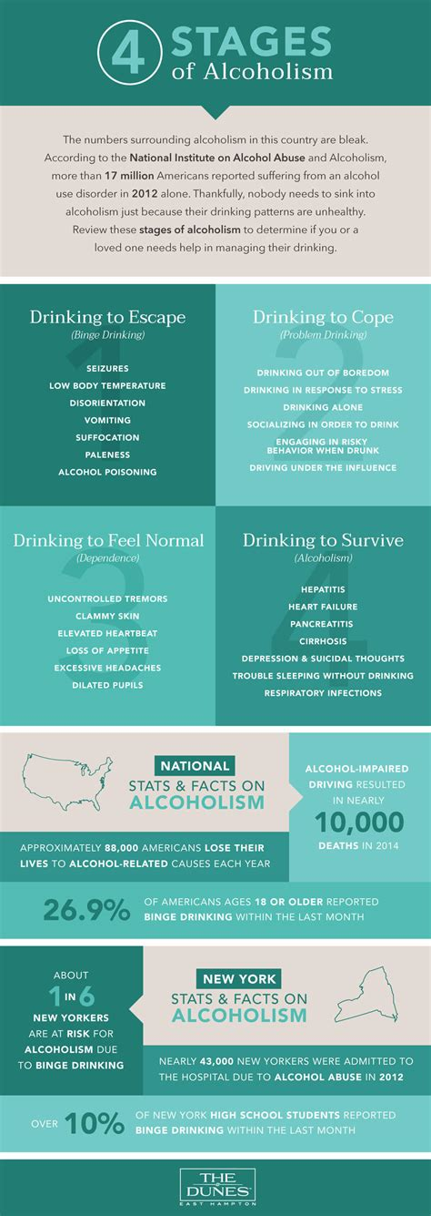 4 Stages Detox by The Four Stages Of Alcoholism Infographic By The Dunes