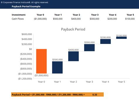 payback period template payback period template free excel template