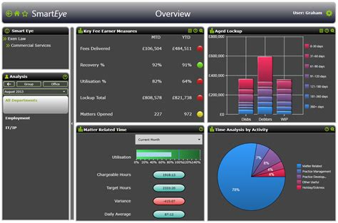 bad design software reviews when digital dashboards are a bad idea and how to