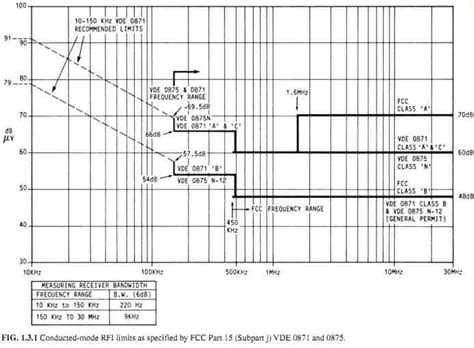 fcc section 15 electromagnetic interference emi in switchmode power
