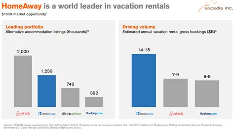 airbnb revenue expedia on homeway traveler fee quot we like what we see