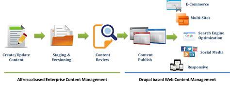 drupal publishing workflow drupal and alfresco integration delivering user