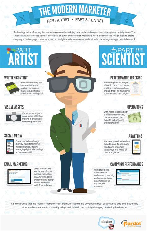 I M An Marketer the modern marketer part artist part scientist