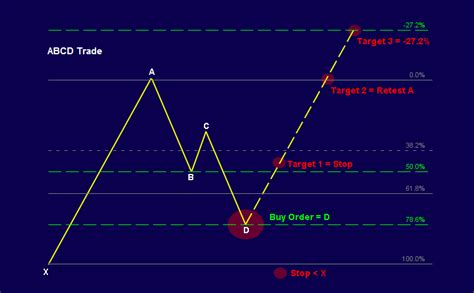 pattern recognition futures trading futures trading harmonic trading