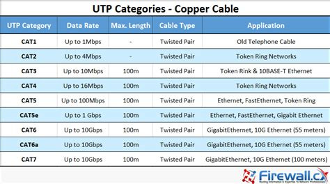 utp cable wiring tutorial unshielded twisted pair utp cat 1 to cat5 5e cat6 cat7