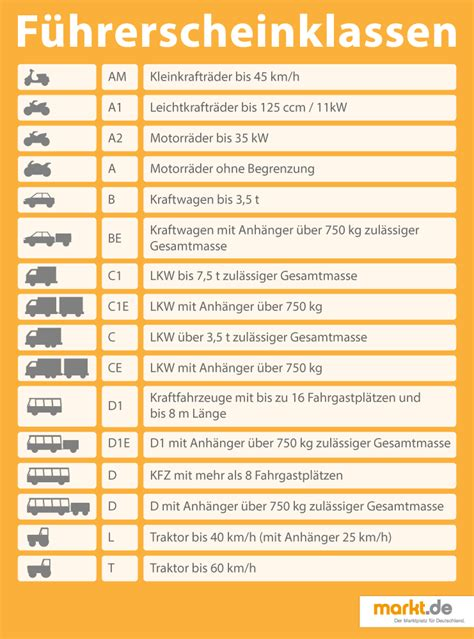 Wie Viel Kostet Ein Auto Monatlich by Wie Viel Kostet Ein Motorradf 252 Hrerschein Markt De