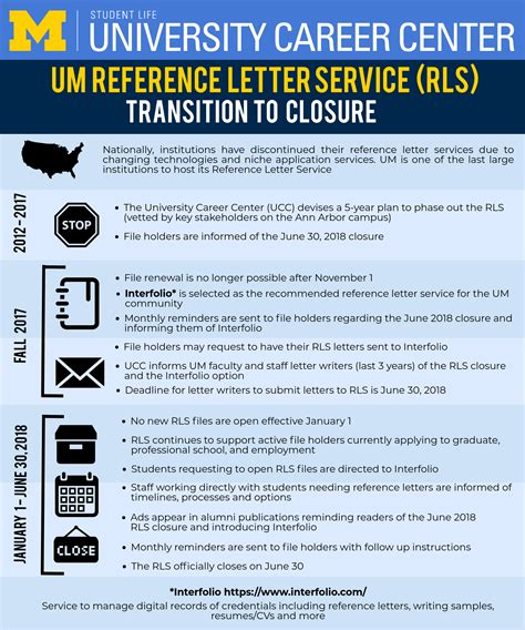 Reference Letter Service Umich um reference letter service rls transition to closure