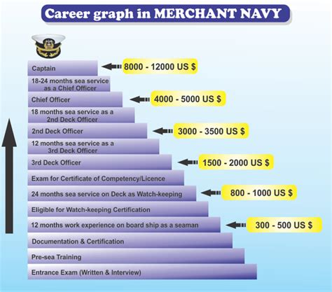 tugboat engineer salary 100 jobs placement placement in merchant navy