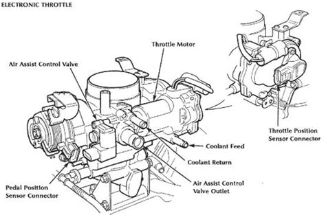 Throttle Diagram