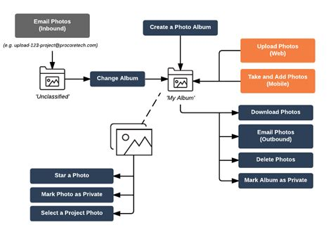 login workflow diagram login workflow diagram 28 images mobile ui patterns a