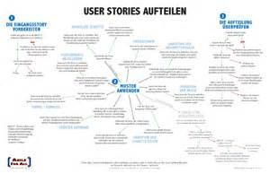 splitting stories in german or user stories aufteilen