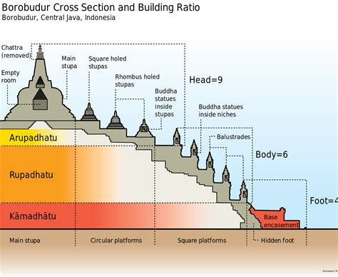 What Does Cross Section by File Borobudur Cross Section En Svg Wikimedia Commons