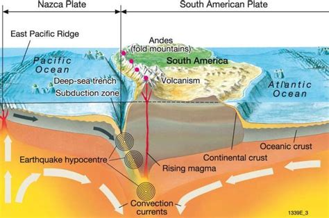 Section Of The Earth Below The Crust by Maps Cross Section Of The Earth S Crust Diercke