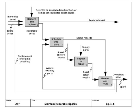 service layout wikipedia systems modeling wikipedia