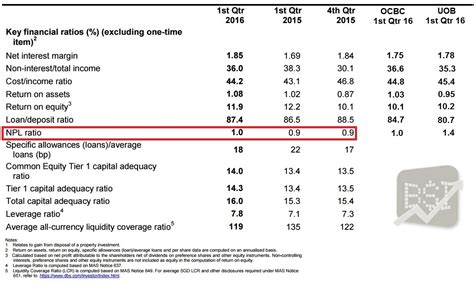 important ratios for banks dbs development bank of singapore