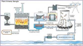 Power Plant A Coal Fired Thermoelectric Power Plant Usgs Water
