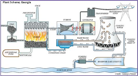 power plant diagram a coal fired thermoelectric power plant usgs water