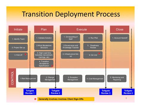 It Transition Management An Operational Perspective Managed Services Transition Plan Template