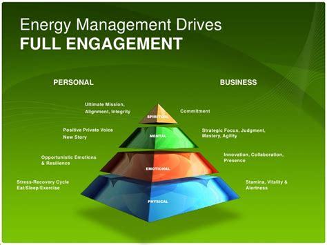 Mba In Energy Management Uk by Human Performance Institute Presentation 2010