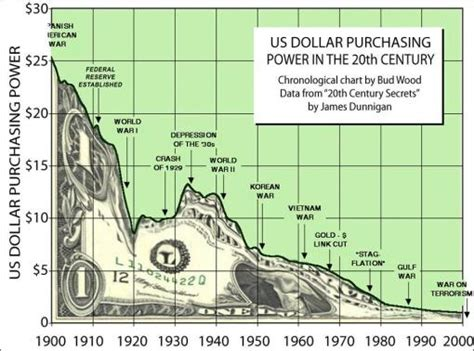 themes of the story my lost dollar the dollar s 20th century decline seeking alpha