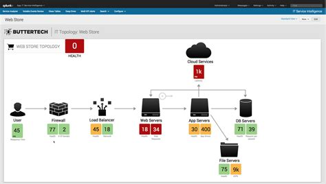 Splunk Table splunk launches enterprise 6 3 and it service intelligence