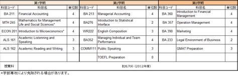 Osu Mba Program by Osu Usf Mbaセミナー