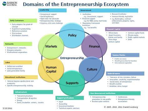 design entrepreneur meaning introducing the entrepreneurship ecosystem four defining
