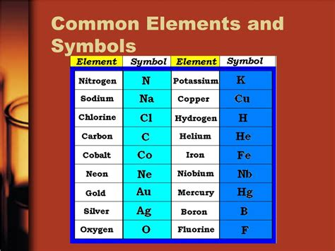 ppt periodic table of elements powerpoint presentation