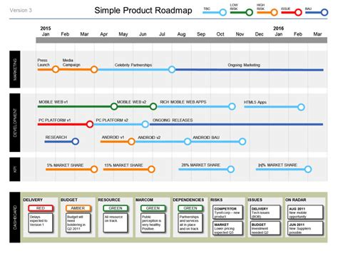 how do i create a project roadmap business documents uk