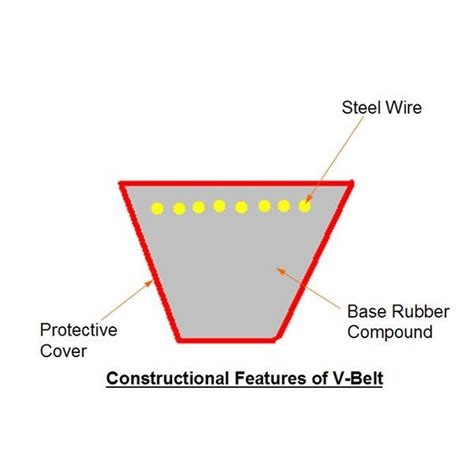 section v industrial v belts v belt construction types by size