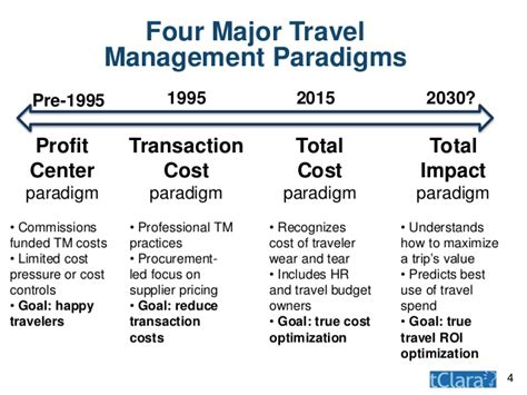 Cost Of Mba True Cost by Total Cost Of Travel More Trips Or Better Trips