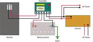 carbeth hutter s solar power