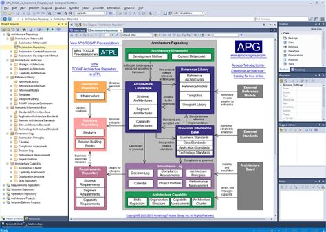 apg togaf ea repository template v2 0 apg armstrong