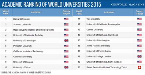 in the world 2015 the top 20 universities in the world for 2015 ceoworld magazine