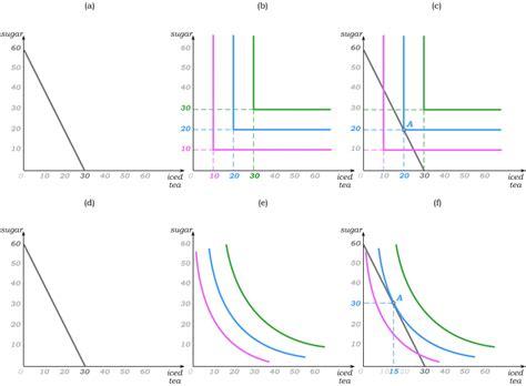 Interior Solution Economics by Microeconomics An Intuitive Approach 1e J Nechyba