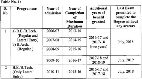 Mba Vtu Syllabus 2016 17 by Vtu Extension Of Duration To Complete The Degree For The