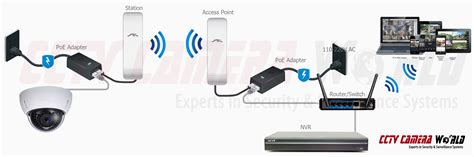 configurare ip wifi how to setup a point to point wireless access point link