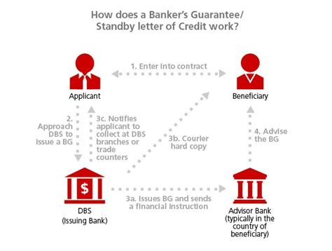Payment Guarantee Process In Sap Letter Of Credit Banker S Guarantee Standby Loc Dbs Bank Singapore