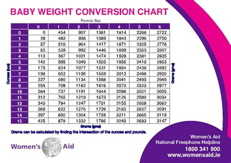 weight and height growth chart for baby girl