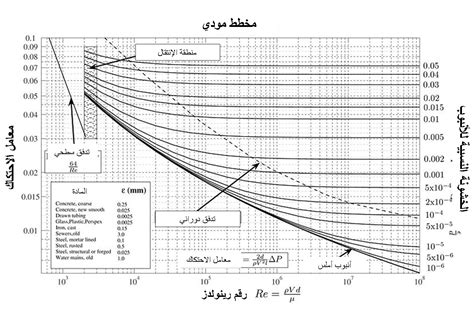 moody diagram file moody chart ar png wikimedia commons
