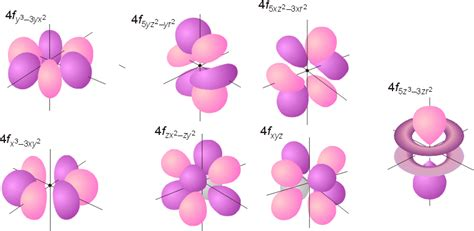 f orbital diagram magnetism and magnets part 2 filling orbitals types of