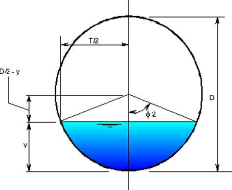 cross sectional area pipe cross sectional area of sphere cylinder cone and sphere
