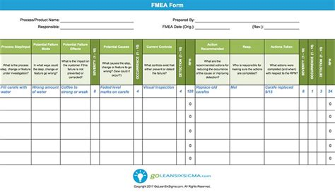 pfmea template failure modes effects analysis fmea template exle