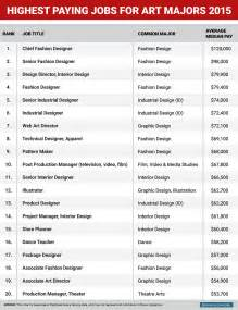 Highest paid jobs bachelor s degree highest paying jobs for art and