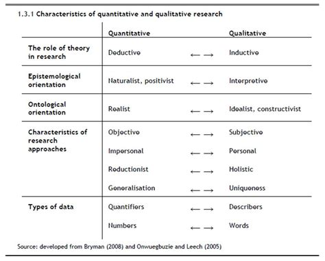 Quantitative And Research Methods In Business Notes For Mba by 1000 Images About Caudiss On Quantitative