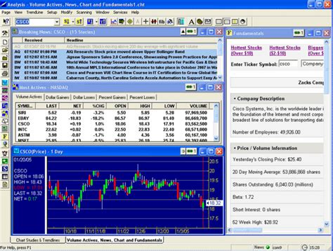 free charting software nextrend the best free stock charting software scanning