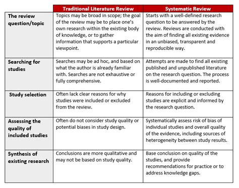 Research Design Literature Review Exle by Types Of Literature Review