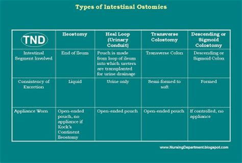 Colostomy Stool Consistency by Types Of Ostomies